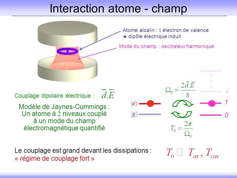 9 Interaction atome - champ Couplage dipolaire électrique : Le couplage est grand devant les dissipations : « régime de couplage fort » 2 1 0 Modèle d