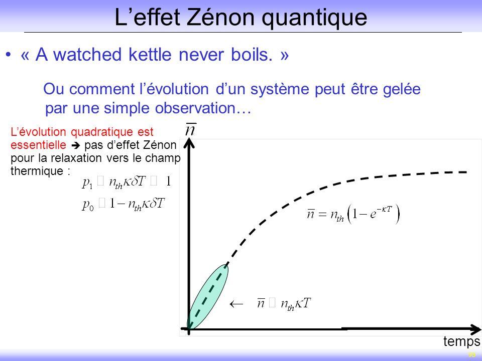 93 Leffet Zénon quantique « A watched kettle never boils. » Ou comment lévolution dun système peut être gelée par une simple observation… temps Lévolu