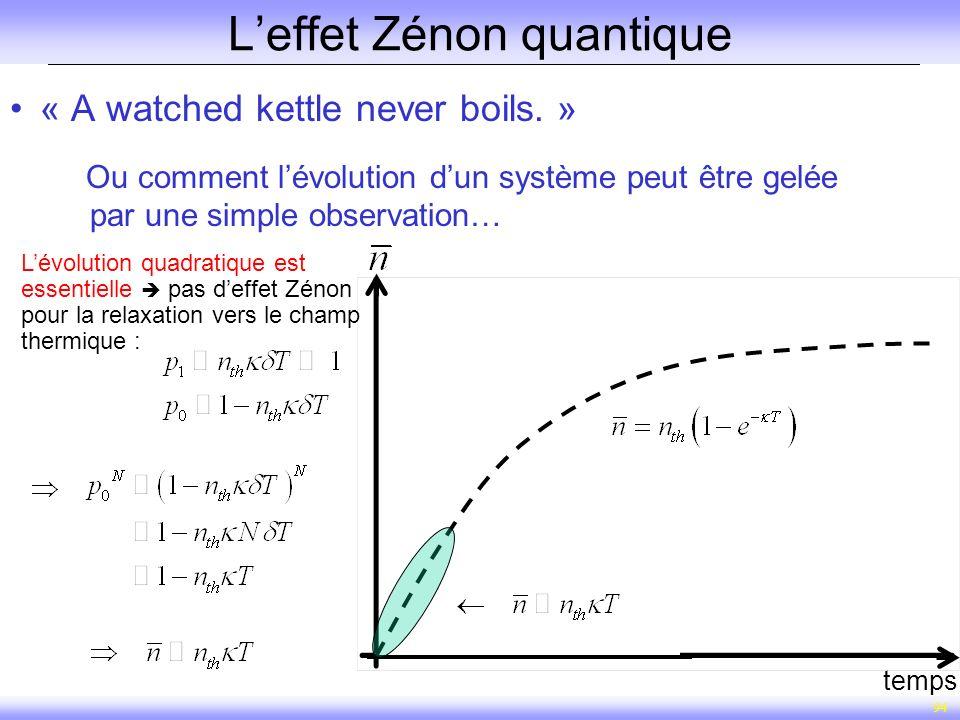 94 Leffet Zénon quantique « A watched kettle never boils. » Ou comment lévolution dun système peut être gelée par une simple observation… temps Lévolu