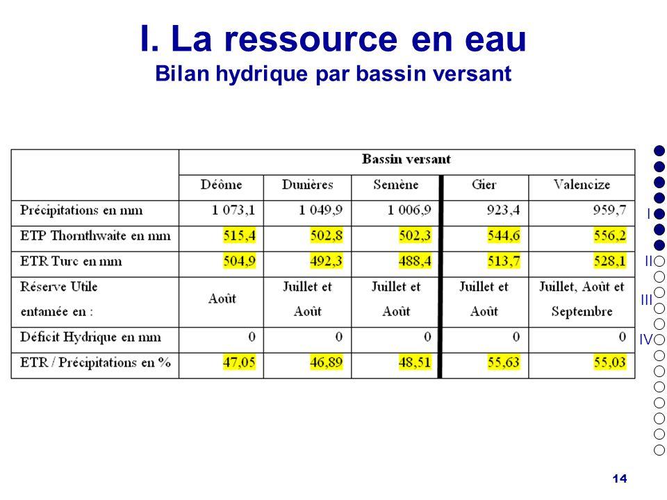 14 I. La ressource en eau Bilan hydrique par bassin versant I II III IV