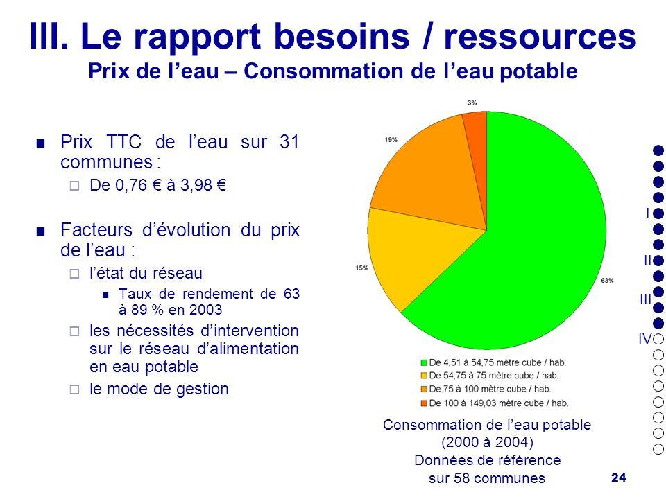 24 III. Le rapport besoins / ressources Prix de leau – Consommation de leau potable Prix TTC de leau sur 31 communes : De 0,76 à 3,98 Facteurs dévolut