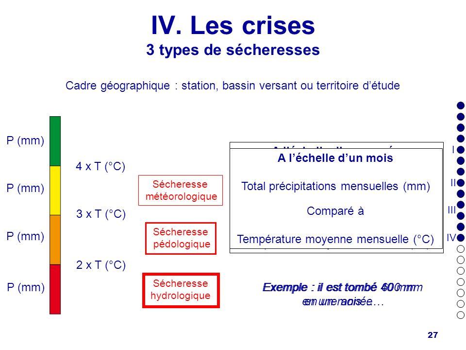 27 IV. Les crises 3 types de sécheresses Cadre géographique : station, bassin versant ou territoire détude P (mm) 4 x T (°C) 3 x T (°C) 2 x T (°C) A l