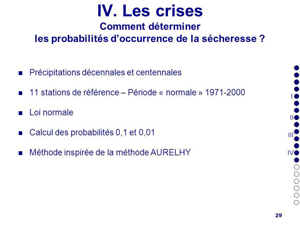 29 Précipitations décennales et centennales 11 stations de référence – Période « normale » 1971-2000 Loi normale Calcul des probabilités 0,1 et 0,01 M