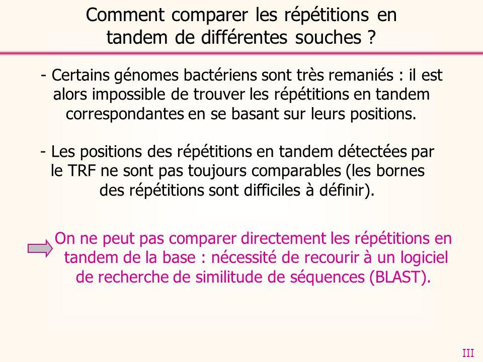 - Certains génomes bactériens sont très remaniés : il est alors impossible de trouver les répétitions en tandem correspondantes en se basant sur leurs