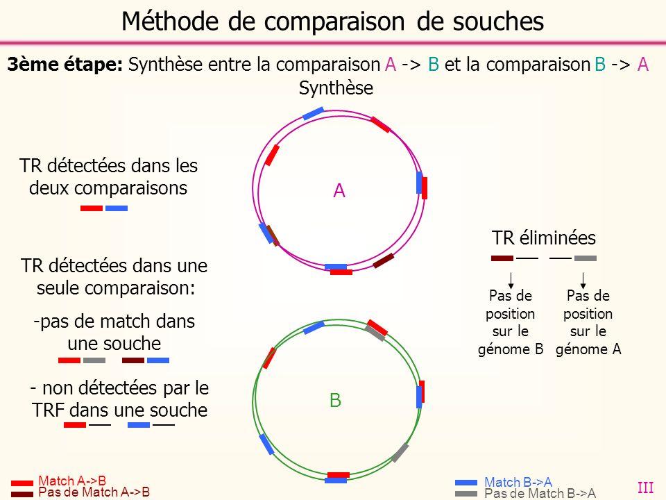 BLAST B A B -> A B A -> B A 3ème étape: Synthèse entre la comparaison A -> B et la comparaison B -> A Méthode de comparaison de souches A B Synthèse TR détectées dans les deux comparaisons TR détectées dans une seule comparaison: -pas de match dans une souche - non détectées par le TRF dans une souche Match A->B Pas de Match A->B Match B->A Pas de Match B->A TR éliminées Pas de position sur le génome B Pas de position sur le génome A III