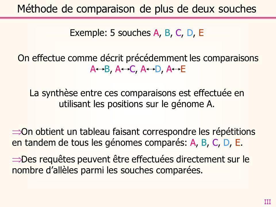 Méthode de comparaison de plus de deux souches Exemple: 5 souches A, B, C, D, E La synthèse entre ces comparaisons est effectuée en utilisant les positions sur le génome A.