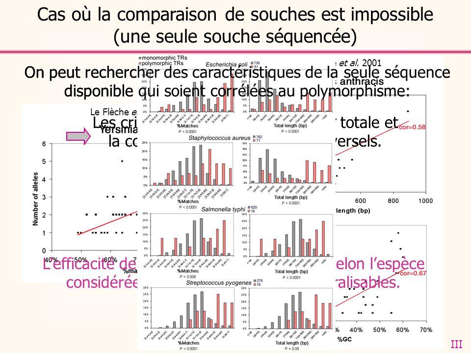 Cas où la comparaison de souches est impossible (une seule souche séquencée) On peut rechercher des caractéristiques de la seule séquence disponible qui soient corrélées au polymorphisme: Le Flèche et al.