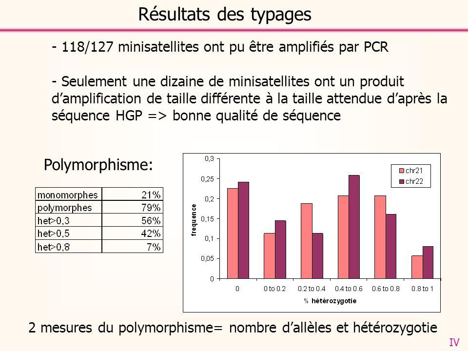 Résultats des typages - 118/127 minisatellites ont pu être amplifiés par PCR - Seulement une dizaine de minisatellites ont un produit damplification de taille différente à la taille attendue daprès la séquence HGP => bonne qualité de séquence Polymorphisme: 2 mesures du polymorphisme= nombre dallèles et hétérozygotie IV