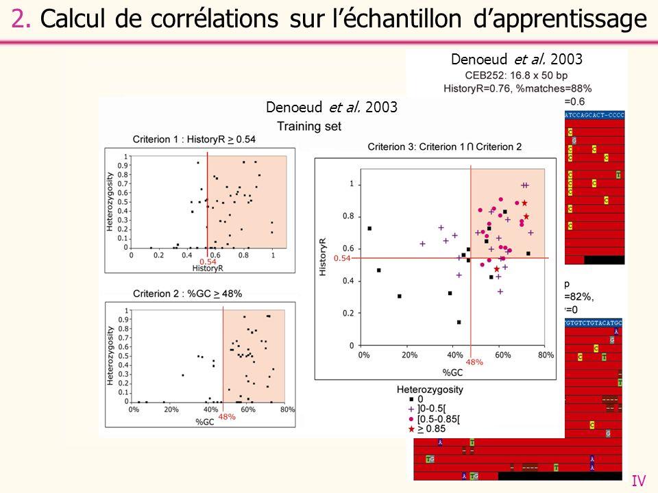 Les plus fortes corrélations sont obtenues pour: - Le pourcentage en GC - Le critère de reconstruction de lhistoire des répétitions HistoryR : il sagit dune mesure de la facilité à reconstruire lhistoire des duplications successives survenues dans la TR.