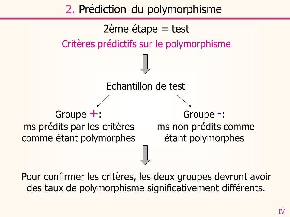 2. Prédiction du polymorphisme 2ème étape = test Critères prédictifs sur le polymorphisme Echantillon de test Groupe + : ms prédits par les critères c