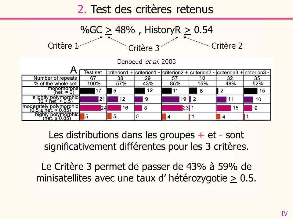 2. Test des critères retenus %GC > 48%, HistoryR > 0.54 Denoeud et al. 2003 Le Critère 3 permet de passer de 43% à 59% de minisatellites avec une taux