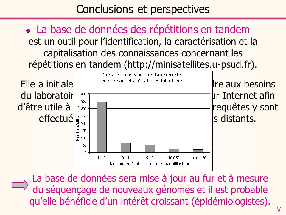 Conclusions et perspectives La base de données des répétitions en tandem est un outil pour lidentification, la caractérisation et la capitalisation des connaissances concernant les répétitions en tandem (http://minisatellites.u-psud.fr).