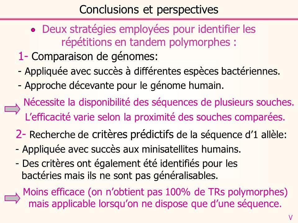 Conclusions et perspectives Deux stratégies employées pour identifier les répétitions en tandem polymorphes : 1- Comparaison de génomes: - Appliquée avec succès à différentes espèces bactériennes.