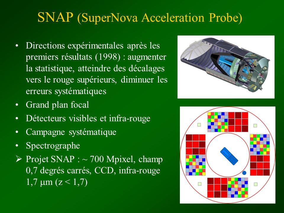 SNAP (SuperNova Acceleration Probe) Directions expérimentales après les premiers résultats (1998) : augmenter la statistique, atteindre des décalages
