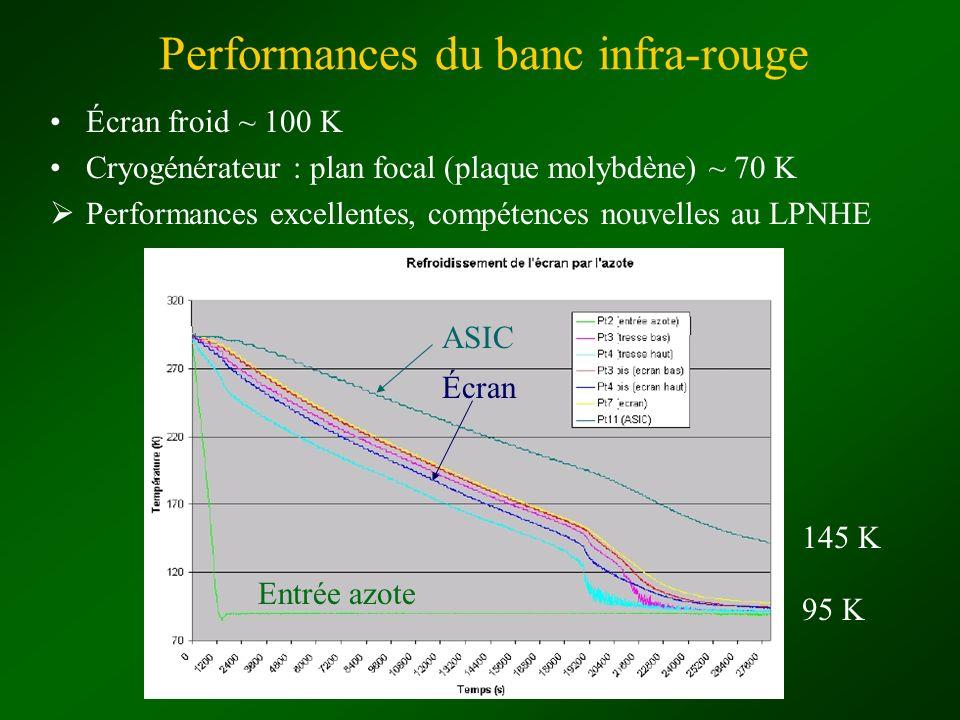 Performances du banc infra-rouge Écran froid ~ 100 K Cryogénérateur : plan focal (plaque molybdène) ~ 70 K Performances excellentes, compétences nouve