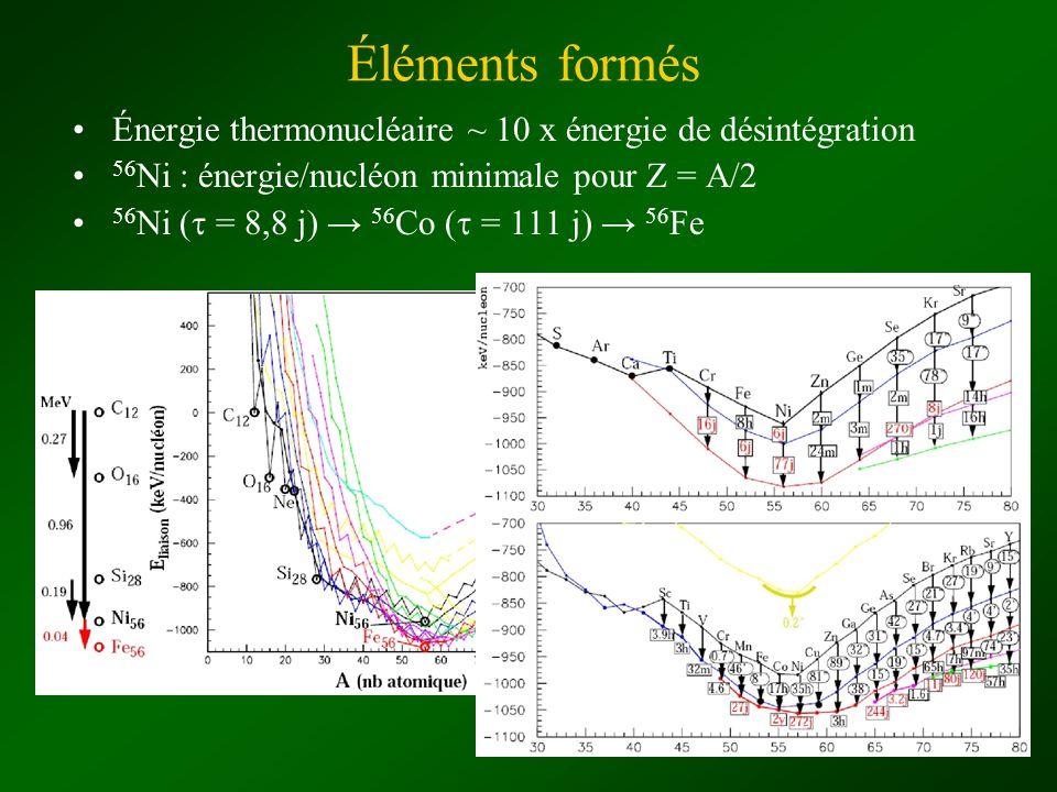 Énergie thermonucléaire ~ 10 x énergie de désintégration 56 Ni : énergie/nucléon minimale pour Z = A/2 56 Ni ( = 8,8 j) 56 Co ( = 111 j) 56 Fe Élément