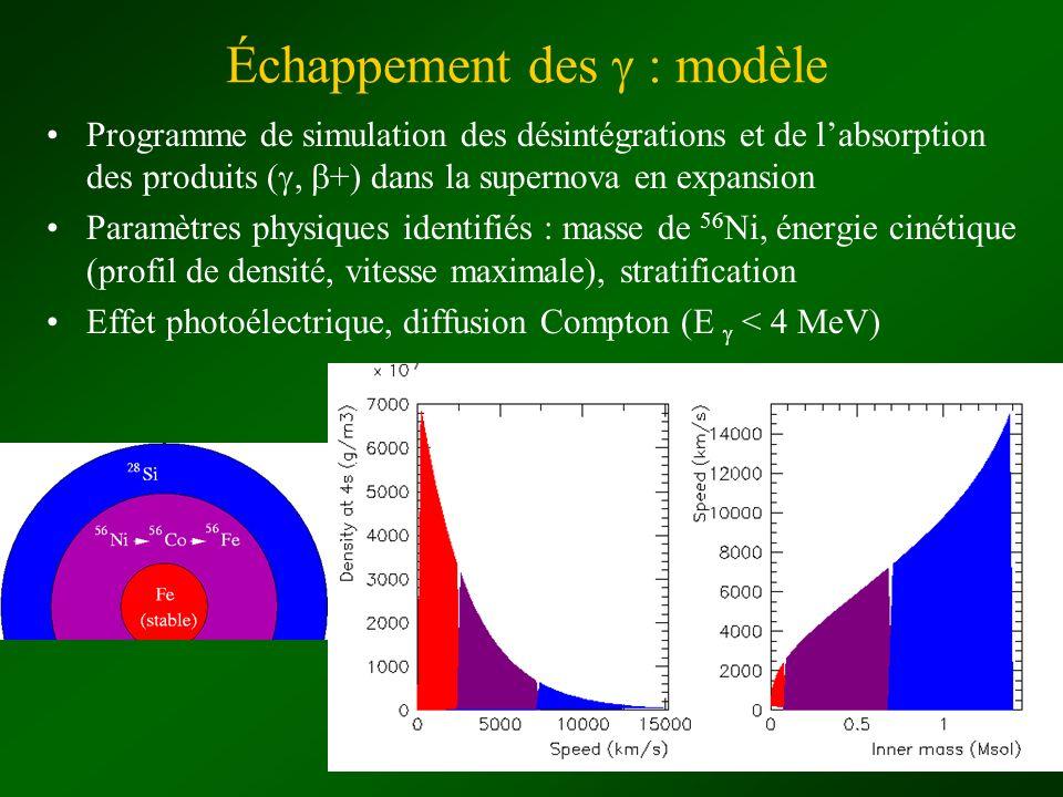 Échappement des : modèle Programme de simulation des désintégrations et de labsorption des produits (, +) dans la supernova en expansion Paramètres ph
