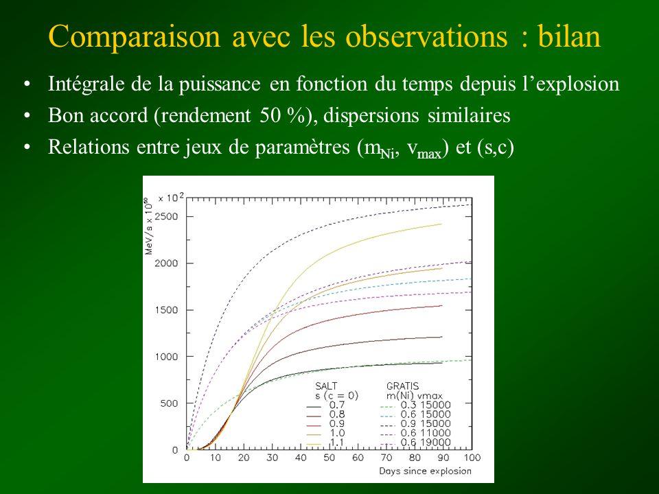Comparaison avec les observations : bilan Intégrale de la puissance en fonction du temps depuis lexplosion Bon accord (rendement 50 %), dispersions si