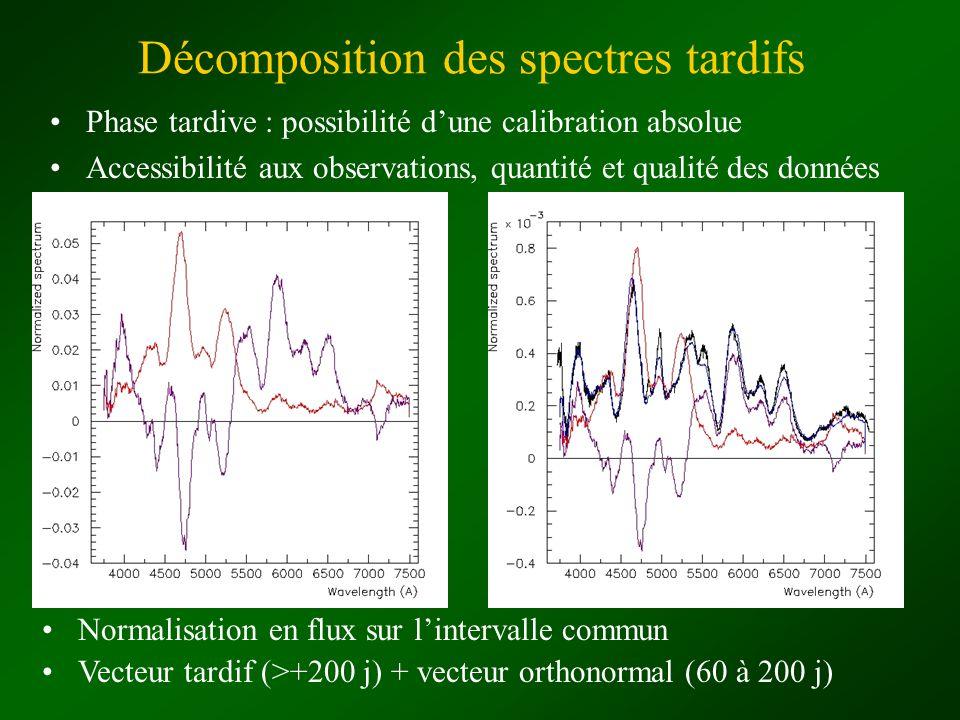 Décomposition des spectres tardifs Phase tardive : possibilité dune calibration absolue Accessibilité aux observations, quantité et qualité des donnée