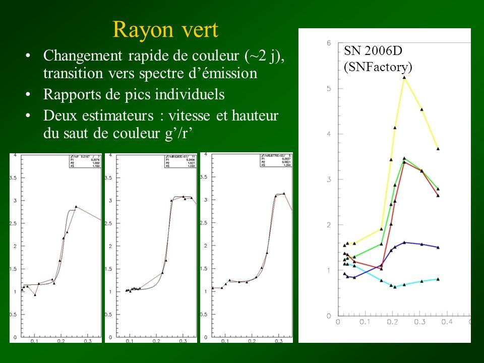Rayon vert Changement rapide de couleur (~2 j), transition vers spectre démission Rapports de pics individuels Deux estimateurs : vitesse et hauteur d