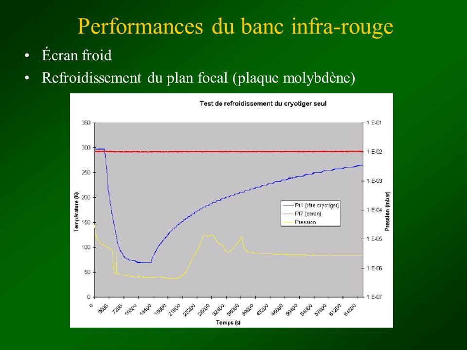 Performances du banc infra-rouge Écran froid Refroidissement du plan focal (plaque molybdène)