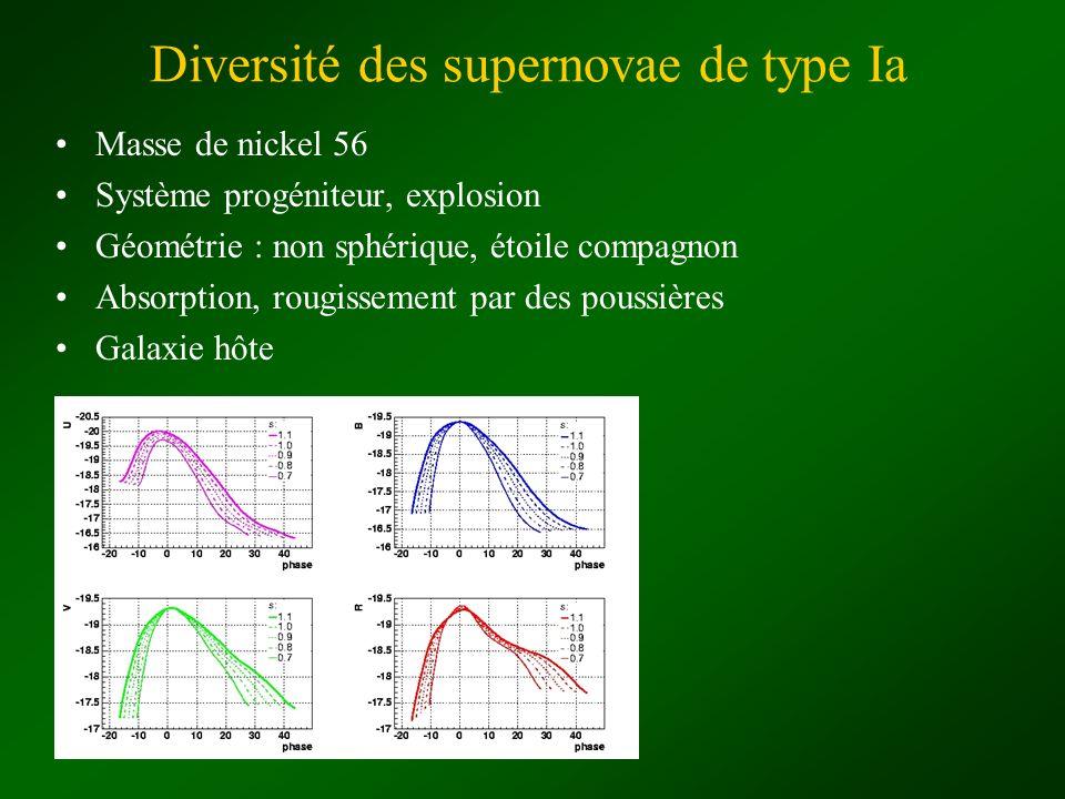 Masse de nickel 56 Système progéniteur, explosion Géométrie : non sphérique, étoile compagnon Absorption, rougissement par des poussières Galaxie hôte