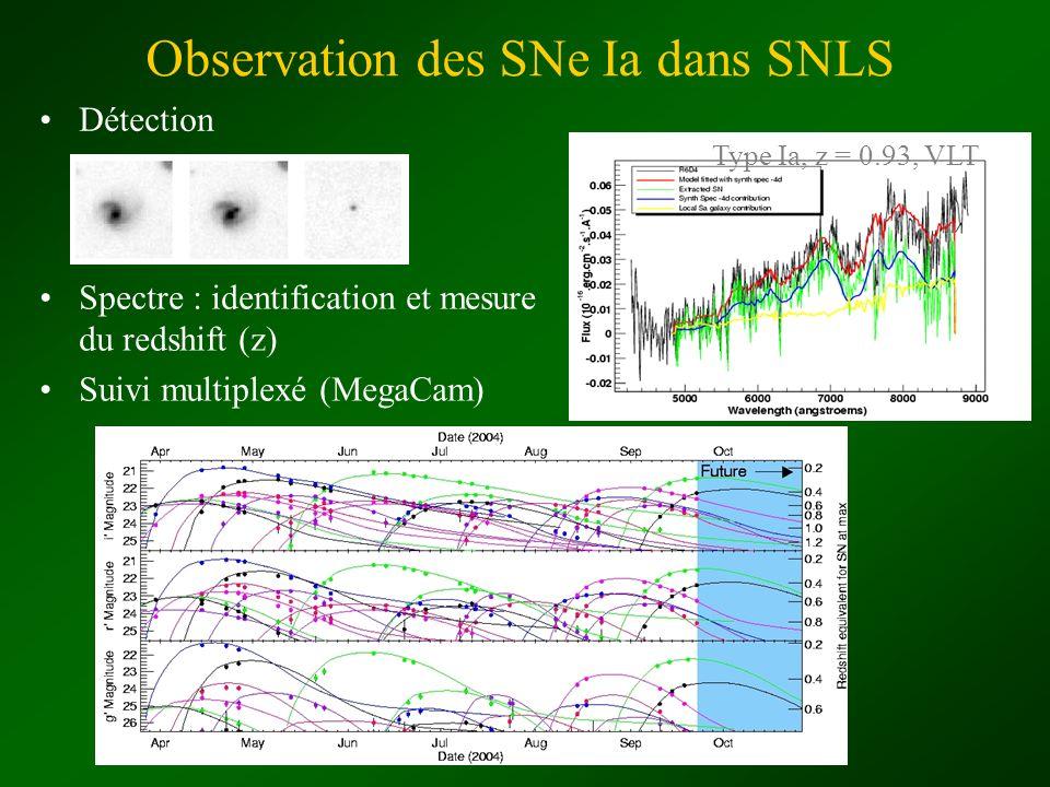 Résultats de cosmologie avec les SN Ia SNLS Flux et redshift mesurés Réduction de la dispersion des luminosités intrinsèques (P em ) : relations avec paramètres empiriques « stretch » et « couleur » Calcul de la distance de luminosité Diagramme de Hubble : 5 log(d L /1 Mpc) + 25 Supernovae proches : mesure de distance relative SuperNova Factory