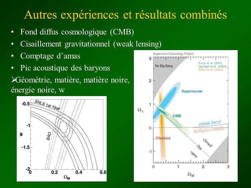 Fond diffus cosmologique (CMB) Cisaillement gravitationnel (weak lensing) Comptage damas Pic acoustique des baryons Autres expériences et résultats co