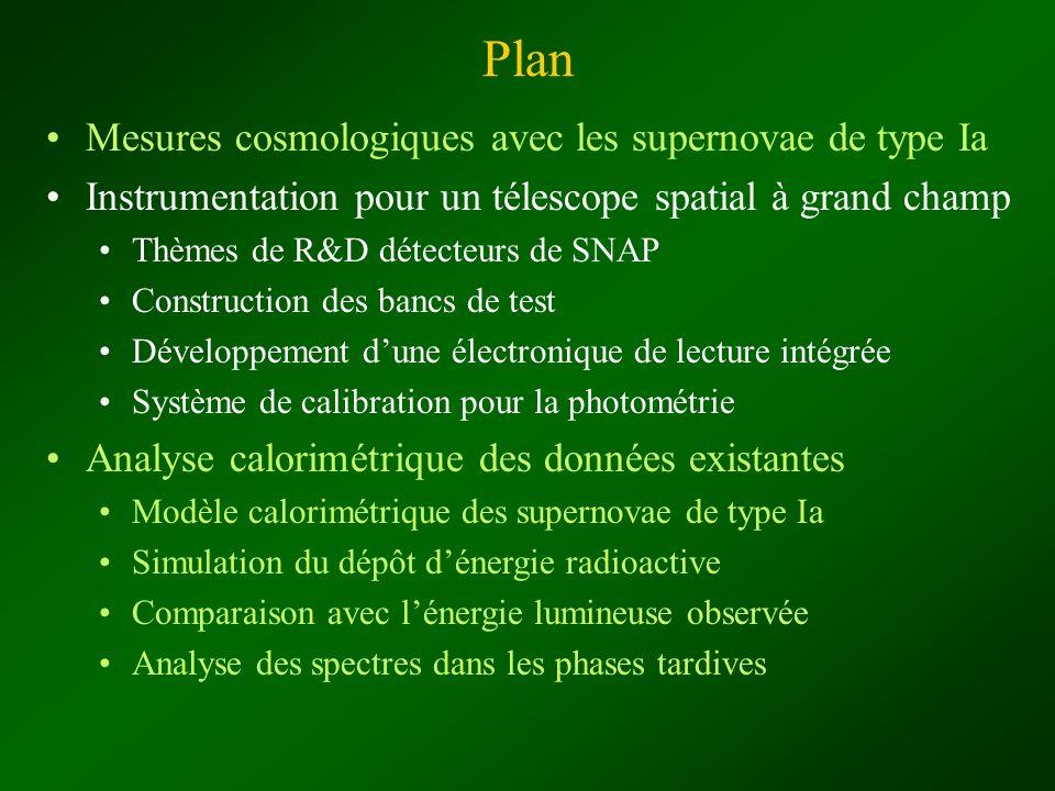 SNAP (SuperNova Acceleration Probe) Directions expérimentales après les premiers résultats (1998) : augmenter la statistique, atteindre des décalages vers le rouge supérieurs, diminuer les erreurs systématiques Grand plan focal Détecteurs visibles et infra-rouge Campagne systématique Spectrographe Projet SNAP : ~ 700 Mpixel, champ 0,7 degrés carrés, CCD, infra-rouge 1,7 m (z < 1,7)