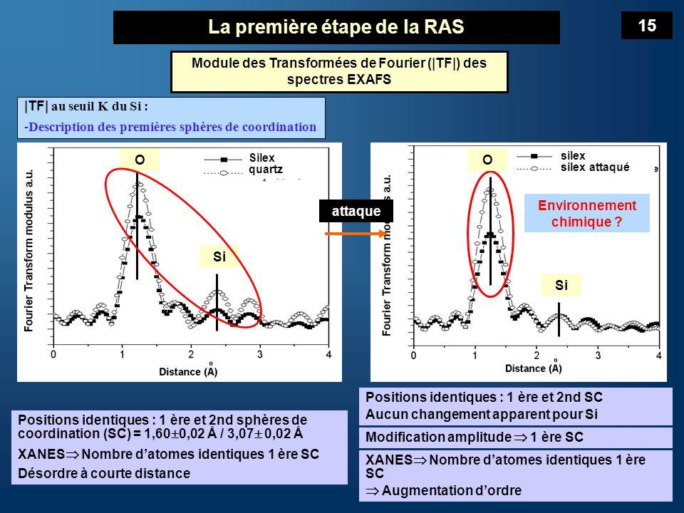La première étape de la RAS silex silex attaqué RMN 29Si MAS Laboratoire des Matériaux à Porosité Contrôlée de lEcole Nationale Supérieure de Chimie de Mulhouse.