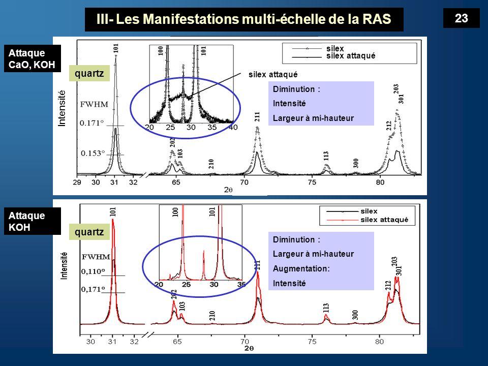III- Les Manifestations multi-échelle de la RAS DRX Structure Structure : Effet de la dissolution du granulat diminution de la largeur à mi-hauteur Dissolution de la silice pauvrement cristallisée du granulat Leffet du K responsable de la dissolution du granulat = confirmation des résultats du MEBE.