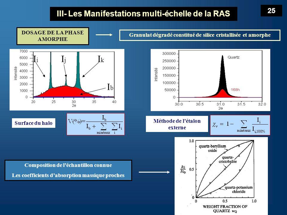 Validation des méthodes Etalons : Quartz (NIST) + silice amorphe (MERCK) Méthode basée sur le Halo sont utilisables Application aux échantillons à létat2 sans courbe de calibration / calcul théorique Résultats obtenus sur les étalons: Précision de 3% méthode de létalon externe Précision de 4% méthode du halo III- Les Manifestations multi-échelle de la RAS Quantité damorphe introduite (%) Intensité du halo (coups.degrés ) Fraction de quartz introduit 26