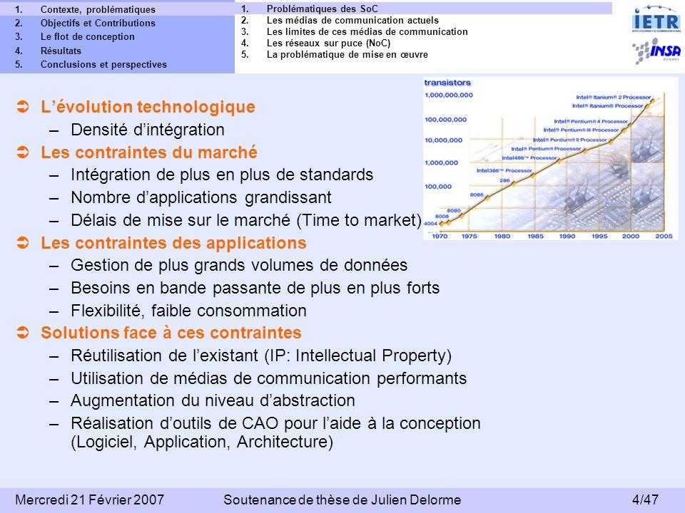 15/47 Mercredi 21 Février 2007Soutenance de thèse de Julien Delorme 1.Le projet Européen 4MORE 2.Les objectifs du projet 3.Les contraintes du projet 4.Les contraintes de mise en œuvre du NoC 5.Nos contributions 1.Contexte, problématiques 2.Objectifs et Contributions 3.Le flot de conception 4.Résultats 5.Conclusions et perspectives Partenaires: CEA-LETI, France Telecom R&D, Mitsubishi Electric ITE-TCL, IETR, DLR, Univ.
