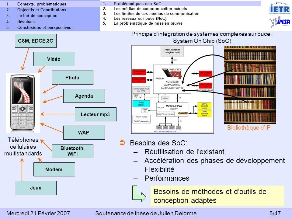 46/47 Mercredi 21 Février 2007Soutenance de thèse de Julien Delorme 1.Conclusion 2.Perspectives 1.Contexte, problématiques 2.Objectifs et Contributions 3.Le flot de conception 4.Résultats 5.Conclusions et perspectives A court terme : – Optimiser la taille des FIFO des interfaces réseau (réduction des coûts mémoire) – Optimiser le code VHDL du routeur pour : réduire le coût en surface augmenter la fréquence de fonctionnement – Mise en œuvre de la description XML dans le flot de conception proposé – Modélisation en consommation du réseau – Amélioration du mode automatique A long terme : – Réalisation dune interface graphique – Modéliser dautres applications orientées contrôle (traitement vidéo ou image) PERSPECTIVES