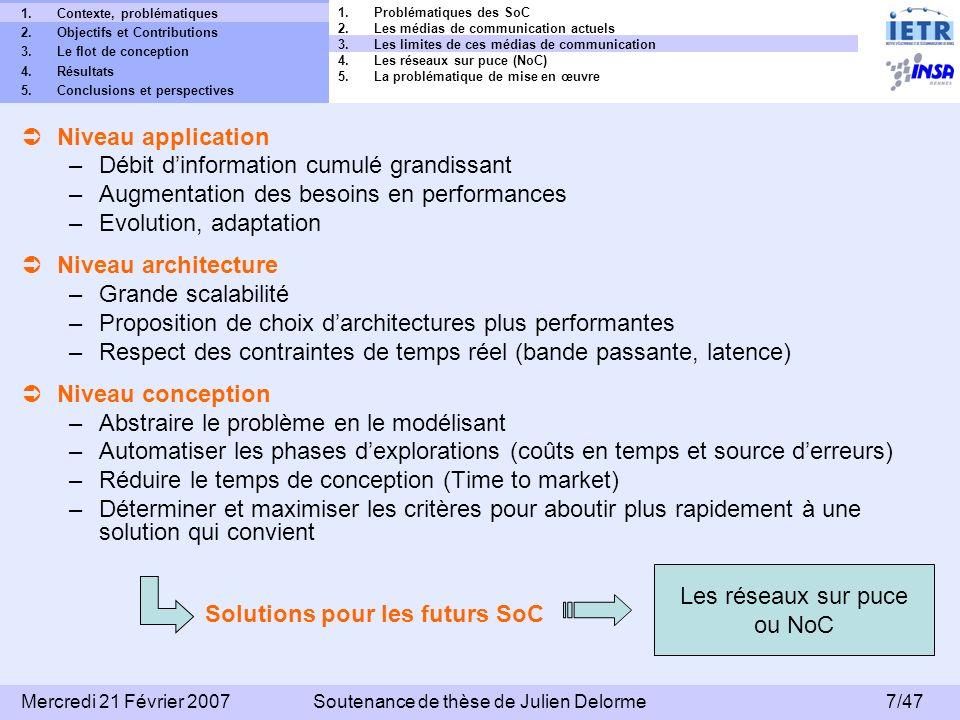 38/47 Mercredi 21 Février 2007Soutenance de thèse de Julien Delorme 1.Contexte, problématiques 2.Objectifs et Contributions 3.Le flot de conception 4.Résultats 5.Conclusions et perspectives Spécifications de lASIC FAUST: – R éalisé par le CEA LETI – Technologie 0.13µm – CPU : ARM946 – 8 Millions de portes – 275 I/O – Fmax = 175MHz FAUST: Flexible Architecture of Unified System for Telecommunication Choix de topologie : FAUST FPGA 1.Les contextes du projet 4MORE 2.Létude du contexte mono-composant 3.Létude du contexte multi-composants (démonstrateur final) 4.Emulation dun NoC sur plateforme FPGA