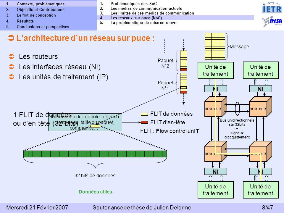 9/47 Mercredi 21 Février 2007Soutenance de thèse de Julien Delorme 1.Contexte, problématiques 2.Objectifs et Contributions 3.Le flot de conception 4.Résultats 5.Conclusions et perspectives Topologie 2D Topologie en octogone Topologie 3D R IP R R R R R R R R R R R R R R R R R Les topologies de réseaux : R R R R IP R R R Topologie en arbre élargi + Bonne scalabilité - Goulet détranglement sur les routeurs intermédiaires Topologie en anneau + Facilité de mise en œuvre - Limite de bande passante + Latence réduite à 2 routeurs par communication - Structure non entièrement régulière + Structure régulière + Facilité de routage et de mise en œuvre + Structure régulière + Débit cumulé supérieur - Réalisation sur silicium 1.Problématiques des SoC 2.Les médias de communication actuels 3.Les limites de ces médias de communication 4.Les réseaux sur puce (NoC) 5.La problématique de mise en œuvre