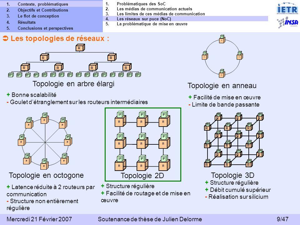 10/47 Mercredi 21 Février 2007Soutenance de thèse de Julien Delorme 1.Contexte, problématiques 2.Objectifs et Contributions 3.Le flot de conception 4.Résultats 5.Conclusions et perspectives La qualité de service (QoS : Quality of Service) : QoS en BE (Best Effort) : QoS en GT (Guaranteed Traffic) : Ordonnancement C1 C2 C3 + Utilisation maximale des bandes passantes des liens de communication - Latence des communications non prédictible - Débits non garantis + Trafic garanti pour chaque communication (TDMA : Time Division Multiple Access) - Sous utilisation des bandes passantes des liens de communication du réseau - Les tables dordonnancement augmentent la complexité des routeurs ou des NI Latence C1 C2 C3 C1 C3 Table dallocation t S1S2 S3 C1 C3 t 1.Problématiques des SoC 2.Les médias de communication actuels 3.Les limites de ces médias de communication 4.Les réseaux sur puce (NoC) 5.La problématique de mise en œuvre