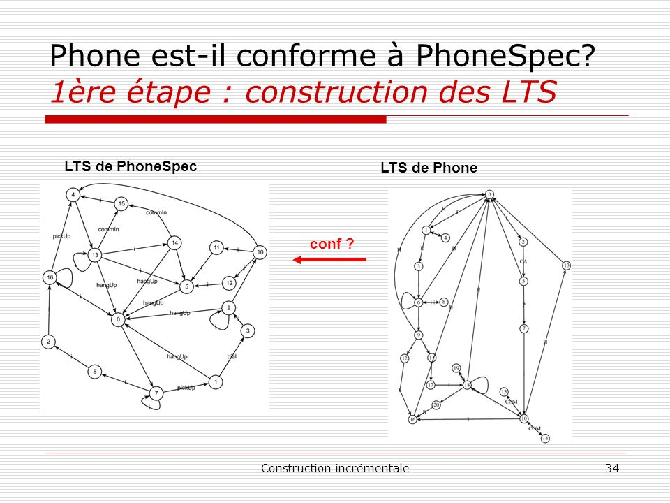 Construction incrémentale34 Phone est-il conforme à PhoneSpec? 1ère étape : construction des LTS LTS de PhoneSpec LTS de Phone conf ?