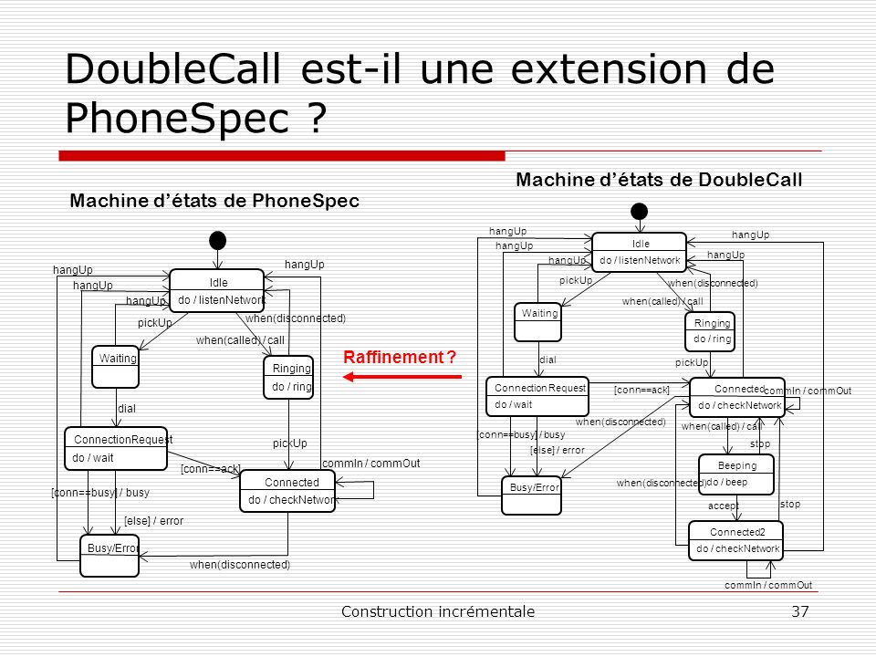 Construction incrémentale37 DoubleCall est-il une extension de PhoneSpec ? Machine détats de PhoneSpec Machine détats de DoubleCall do / listenNetwork