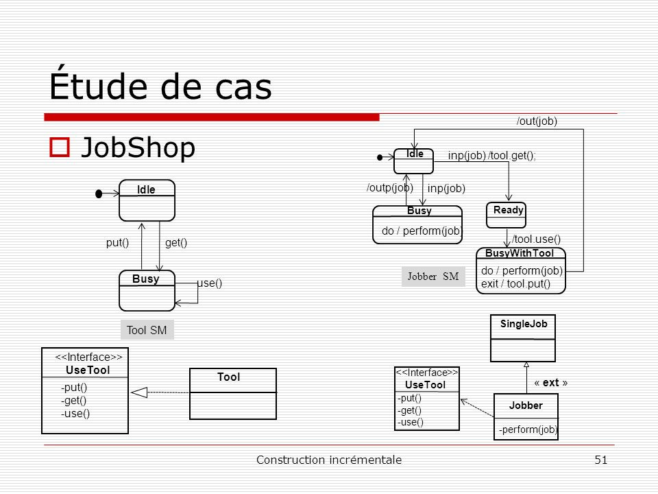 Construction incrémentale51 Étude de cas JobShop get() Idle Tool SM put() use() Busy > UseTool -put() -get() -use() Tool /outp(job) inp(job) Idle Jobb