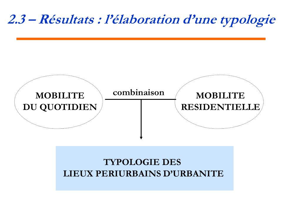 2.3 – Résultats : lélaboration dune typologie MOBILITE DU QUOTIDIEN MOBILITE RESIDENTIELLE TYPOLOGIE DES LIEUX PERIURBAINS DURBANITE combinaison