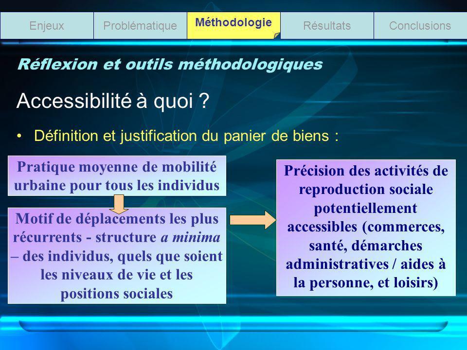 Réflexion et outils méthodologiques Accessibilité à quoi ? Définition et justification du panier de biens : ProblématiqueEnjeuxRésultatsConclusions Mé