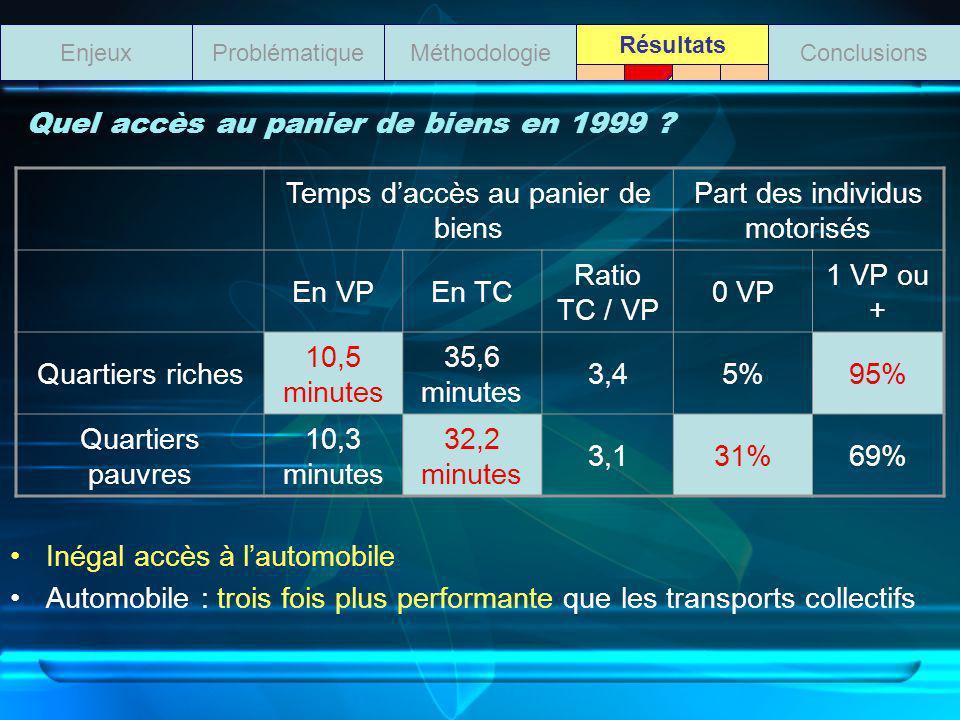 Inégal accès à lautomobile Automobile : trois fois plus performante que les transports collectifs ProblématiqueMéthodologieEnjeuxConclusions Résultats