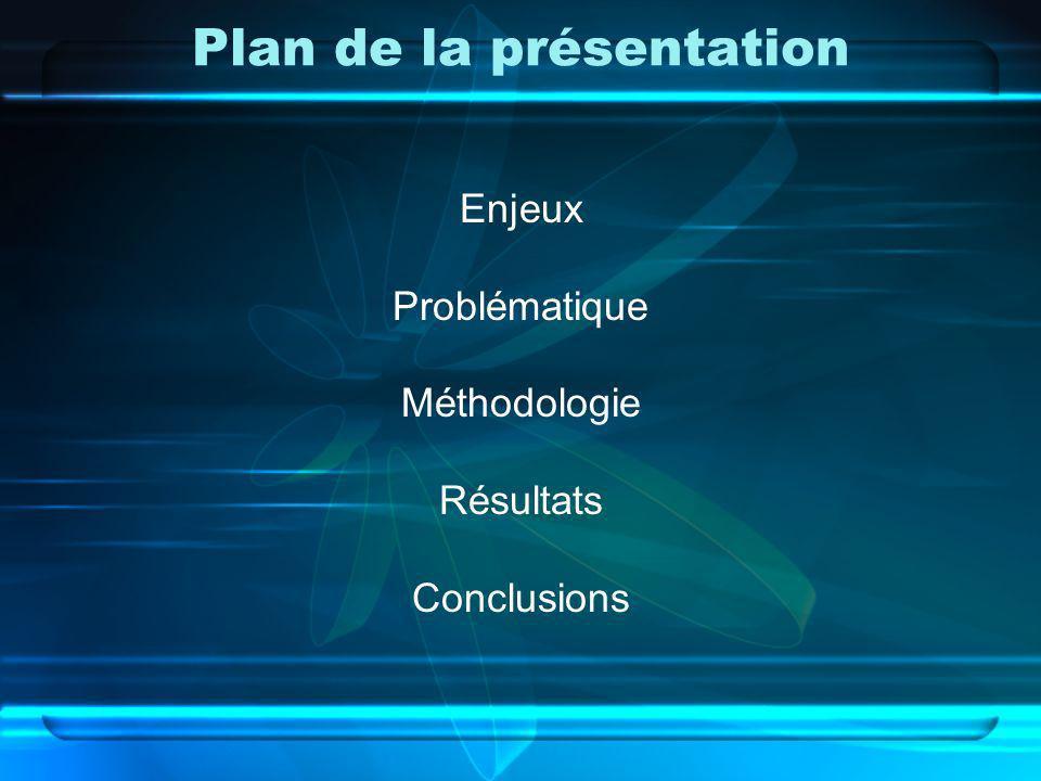 Plan de la présentation Enjeux Problématique Méthodologie Résultats Conclusions