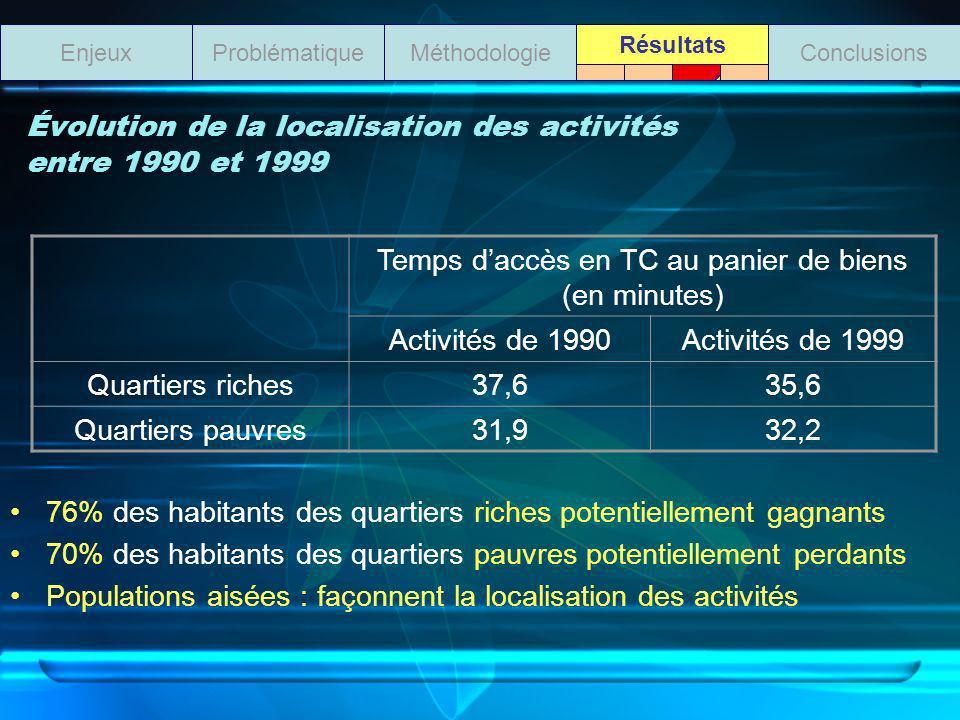 Évolution de la localisation des activités entre 1990 et 1999 76% des habitants des quartiers riches potentiellement gagnants 70% des habitants des quartiers pauvres potentiellement perdants Populations aisées : façonnent la localisation des activités ProblématiqueMéthodologieEnjeuxConclusions Résultats Temps daccès en TC au panier de biens (en minutes) Activités de 1990Activités de 1999 Quartiers riches37,635,6 Quartiers pauvres31,932,2