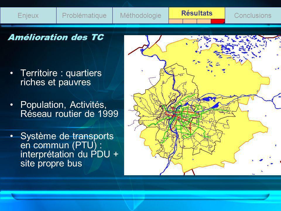 Amélioration des TC Territoire : quartiers riches et pauvres Population, Activités, Réseau routier de 1999 Système de transports en commun (PTU) : int