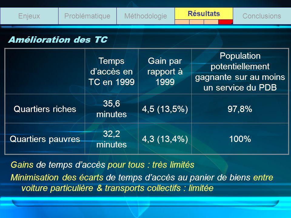 Amélioration des TC Gains de temps daccès pour tous : très limités Minimisation des écarts de temps daccès au panier de biens entre voiture particulière & transports collectifs : limitée ProblématiqueMéthodologieEnjeuxConclusions Résultats Temps daccès en TC en 1999 Gain par rapport à 1999 Population potentiellement gagnante sur au moins un service du PDB Quartiers riches 35,6 minutes 4,5 (13,5%)97,8% Quartiers pauvres 32,2 minutes 4,3 (13,4%)100%