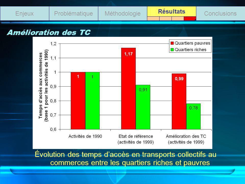 Amélioration des TC Évolution des temps daccès en transports collectifs au commerces entre les quartiers riches et pauvres ProblématiqueMéthodologieEnjeuxConclusions Résultats