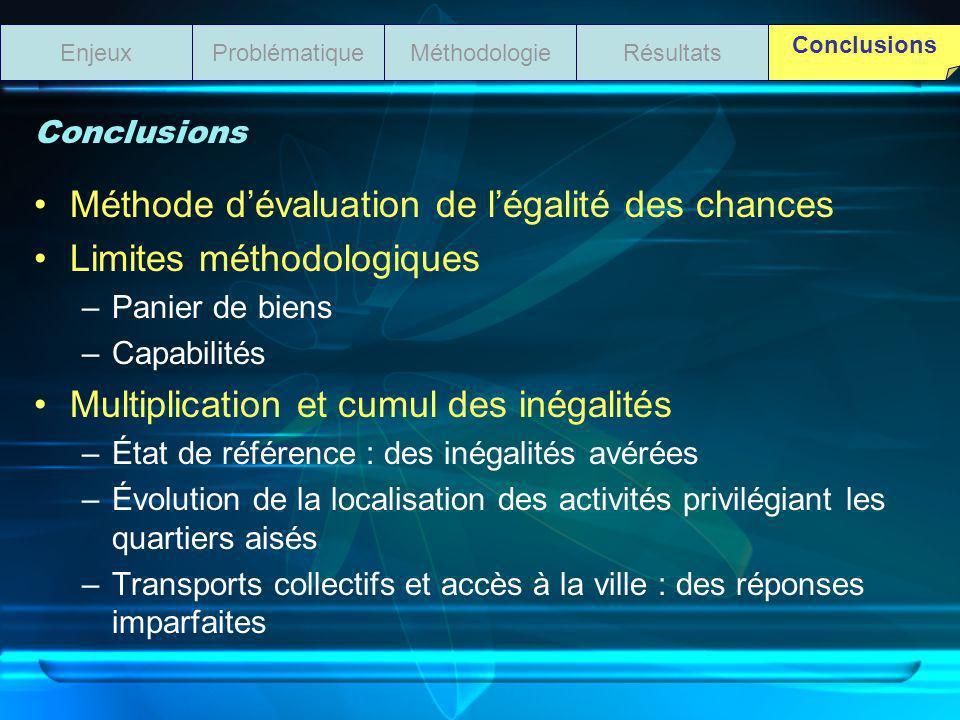 Conclusions Méthode dévaluation de légalité des chances Limites méthodologiques –Panier de biens –Capabilités Multiplication et cumul des inégalités –