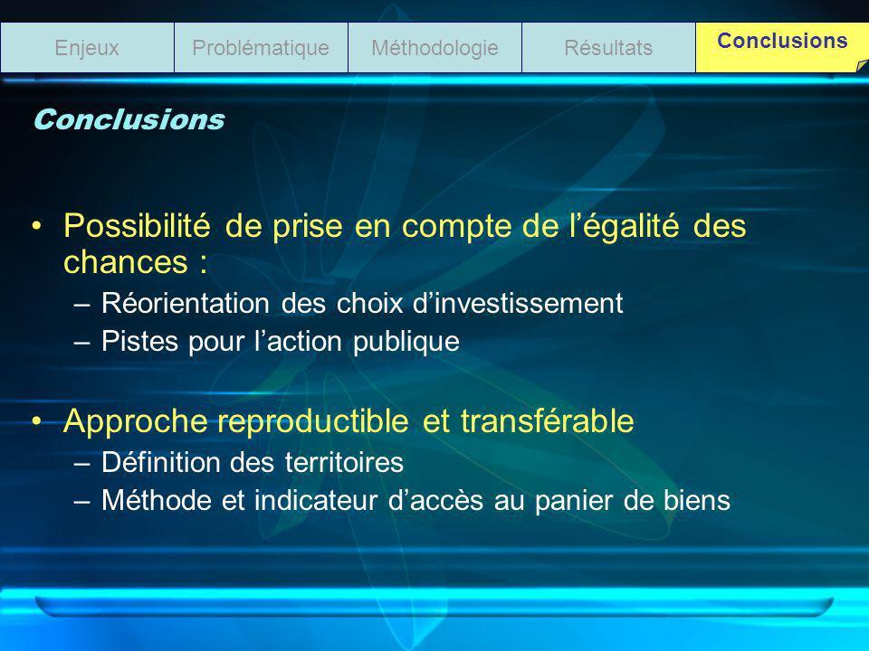 Possibilité de prise en compte de légalité des chances : –Réorientation des choix dinvestissement –Pistes pour laction publique Approche reproductible